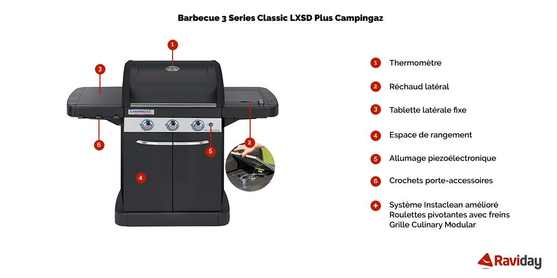 caractéristiques 4 Series Classic LXS