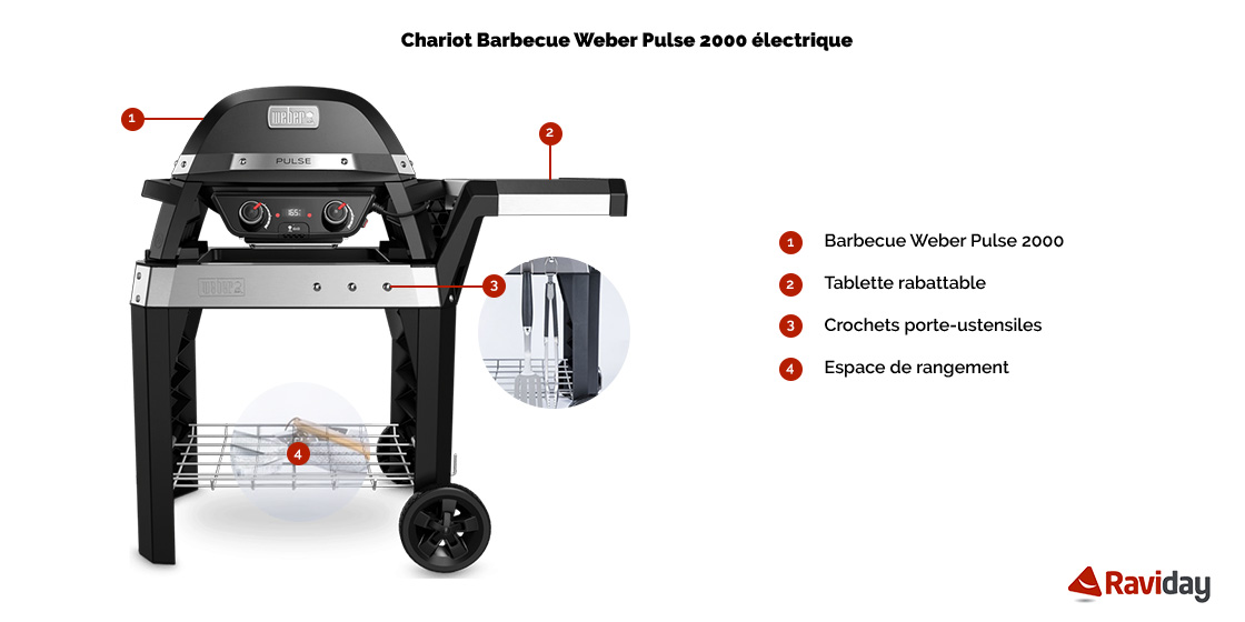 Pulse 2000 chariot schéma