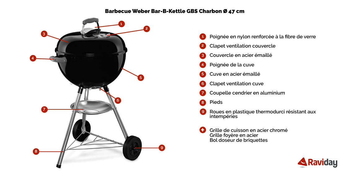 Raviday Barbecue présente le barbecue charbon Weber Bar B Kettle GBS