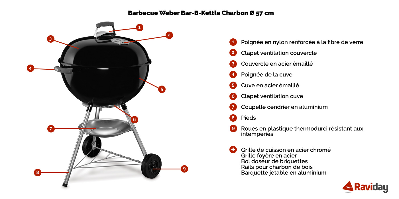 Raviday Barbecue présente le barbecue charbon Weber Bar B Kettle