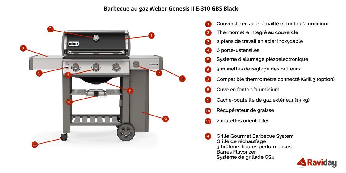 Caractéristiques du Barbecue à gaz Weber Genesis 2 E-310 GBS Black