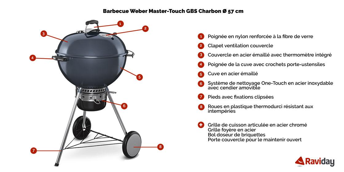 Master Touch GBS Charbon Bleu