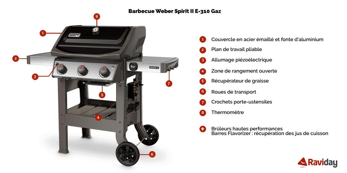 Caractéristiques du Barbecue à gaz Weber Spirit 2 E-310 Black + Plancha
