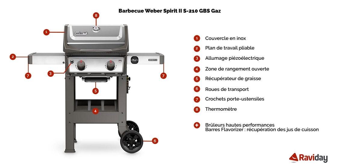 Caractéristiques Barbecue à gaz Weber Spirit 2 S-210 Inox