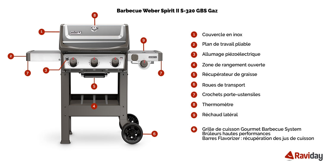 Caractéristiques du Barbecue à gaz Weber Spirit 2 S-320 GBS Inox