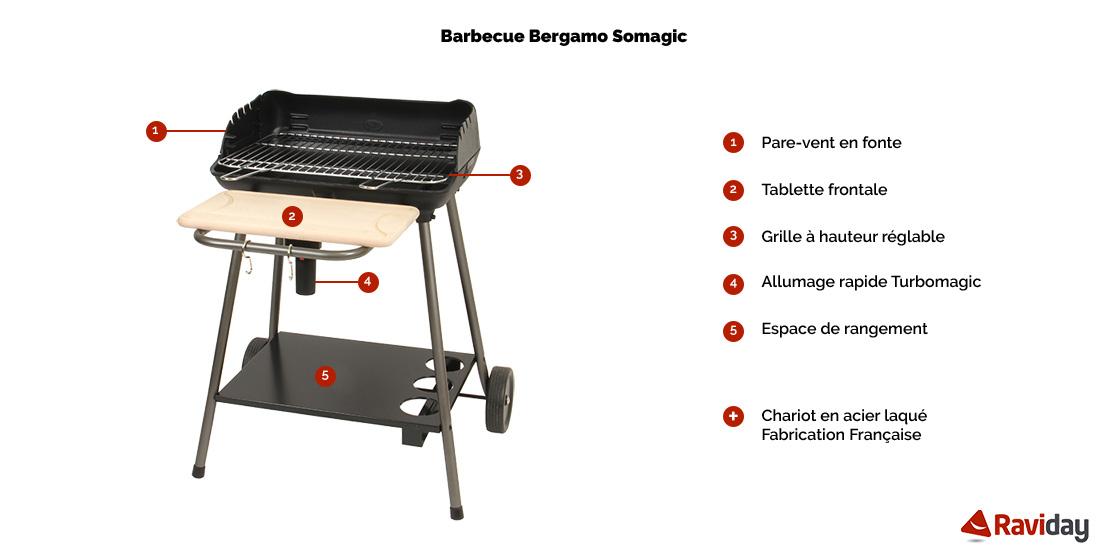Bergamo schéma