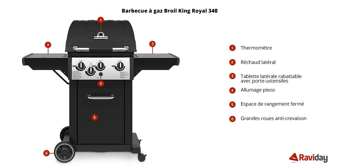 Caractéristiques Broil King Royal 340
