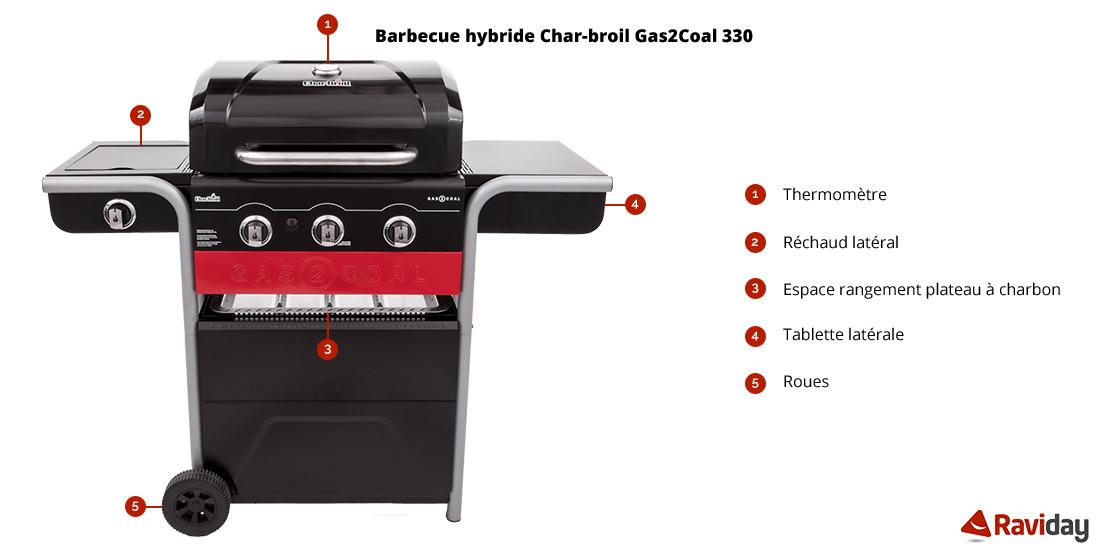 Caractéristiques du Barbecue CHAR-BROIL Gas2Coal 330