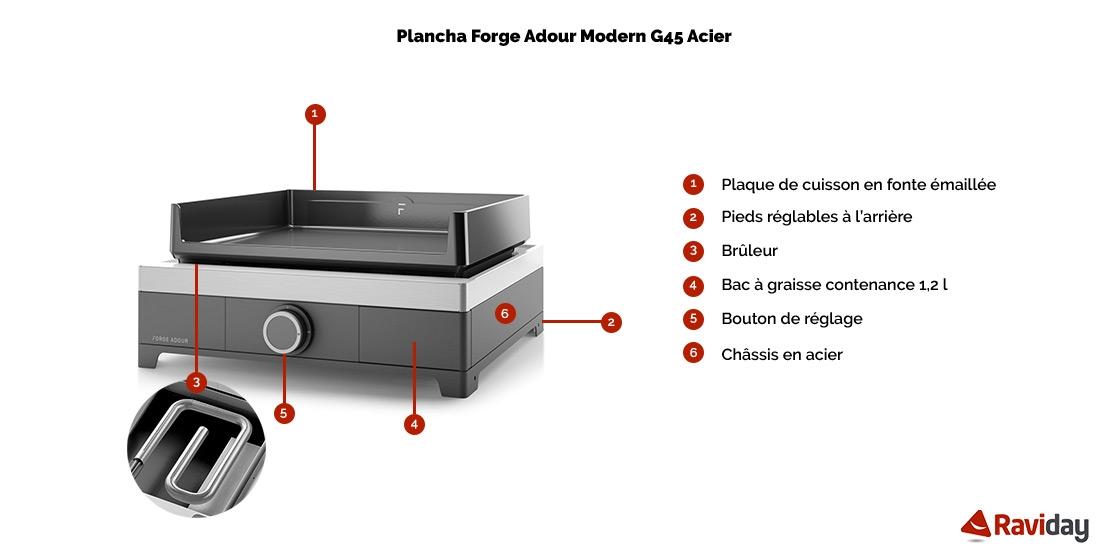 Modern g 45 a schéma