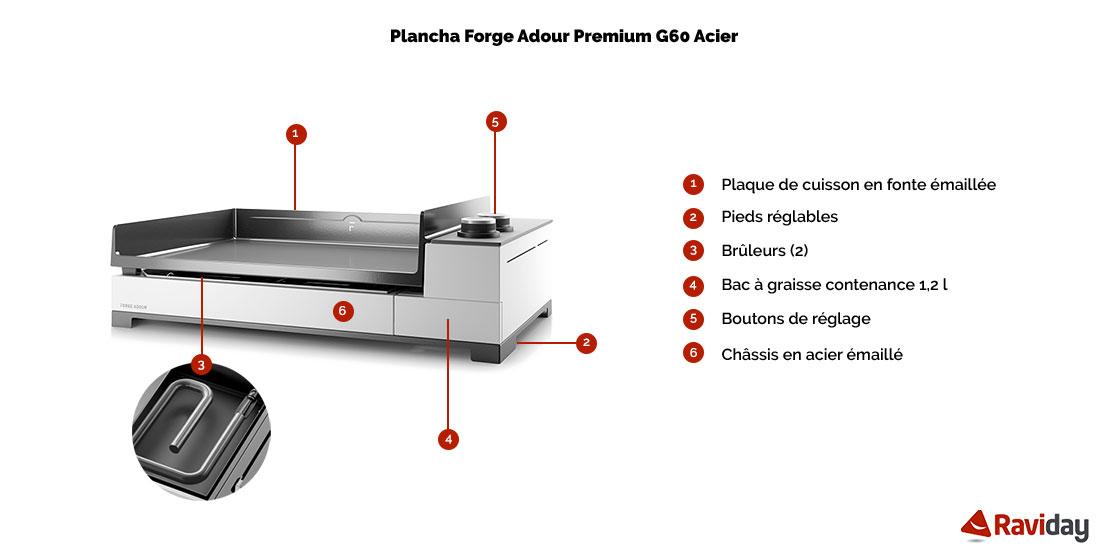 Premium g 60 a schéma