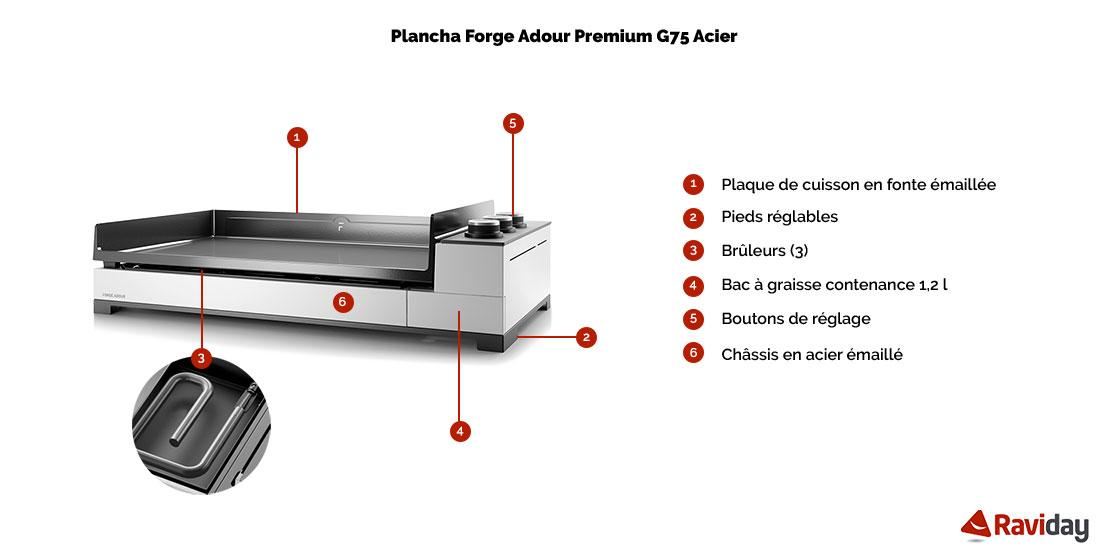 Premium g 75 a schéma