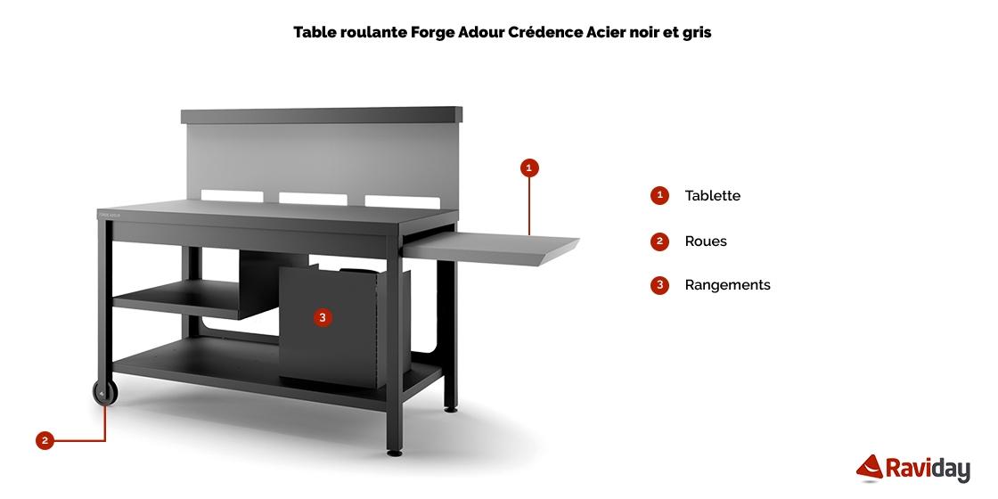 Table TRCA NG schéma