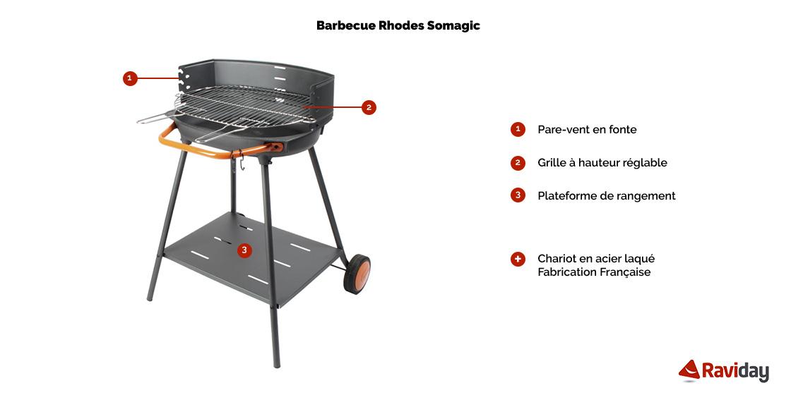 Rhodes schéma