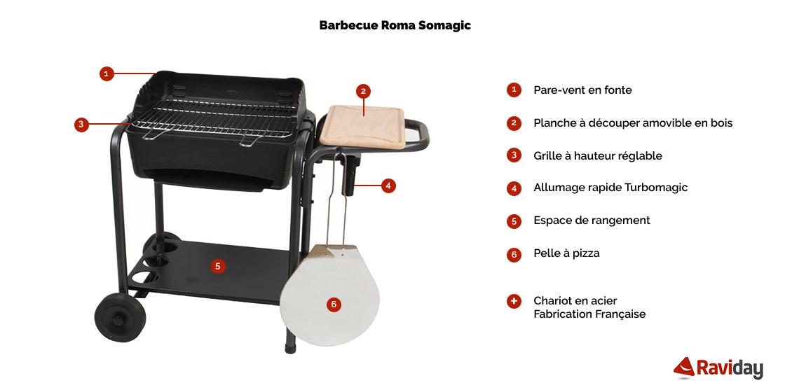 Roma schéma