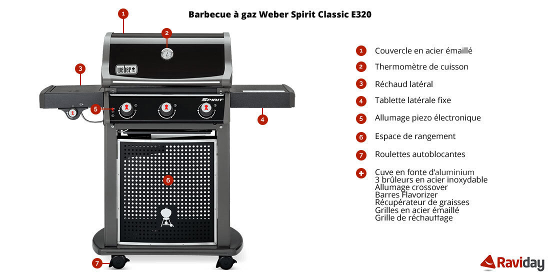 caractéristiques Barbecue Weber Spirit Classic e-320