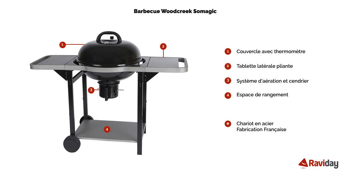 Woodcreek schéma